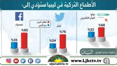 Photo of صحيفة البيان الإماراتية ، استطلاع: 70% يرون أن الأطماع التركية في ليبيا تعمل على تفاقم الحرب