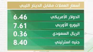 Photo of أسعار العملات الأجنبية مقابل الدينار الليبي اليوم الاربعاء 18/11/2020 بالسوق الموازي