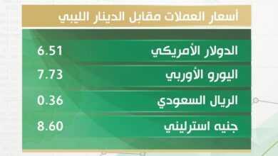 Photo of أسعار العملات الأجنبية مقابل الدينار الليبي اليوم الاربعاء 25/11/2020 بالسوق الموازي