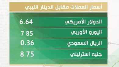 Photo of أسعار العملات الأجنبية مقابل الدينار الليبي اليوم الأربعاء 2 ديسمبر 2020 بالسوق الموازي