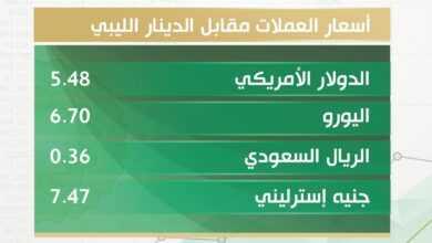 Photo of أسعار صرف العملات الأجنبية مقابل الدينار الليبي الإثنين 28 ديسمبر 2020