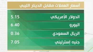 Photo of أسعار صرف العملات الأجنبية مقابل الدينار الليبي اليوم الخميس 7 يناير 2021 بالسوق الموازي