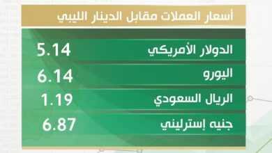 Photo of أسعار العملات الأجنبية مقابل الدينار الليبي اليوم الإثنين