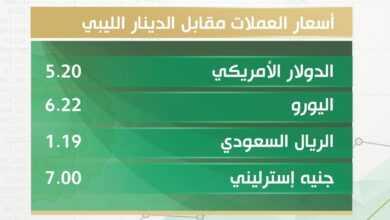 Photo of أسعار العملات الأجنبية مقابل الدينار الليبي اليوم الأربعاء 3 فبراير 2021