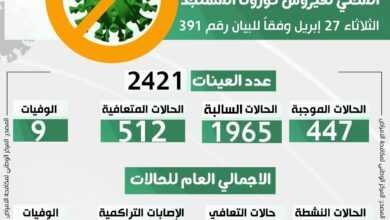 Photo of التحديث اليومي للوضع الوبائي المحلي لفيروس كورونا المستجد ليوم الثلاثاء 27 أبريل 2021 م وفقا للبيان رقم (391)