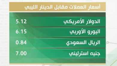 Photo of أسعار صرف الدولار والعملات الأجنبية مقابل الدينار الليبي اليوم السبت 24 أبريل 2021