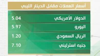 Photo of أسعار صرف الدولار والعملات الأجنبية مقابل الدينار الليبي اليوم الثلاثاء