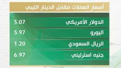 Photo of أسعار صرف الدولار والعملات الأجنبية مقابل الدينار الليبي اليوم الأربعاء
