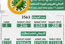 Photo of الوضع الوبائي المحلي لفيروس كورونا المستجد ليوم الخميس