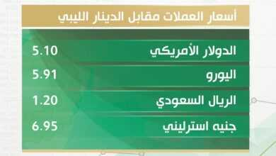 Photo of أسعار صرف الدولار والعملات الأجنبية والذهب مقابل الدينار الليبي اليوم الأحد