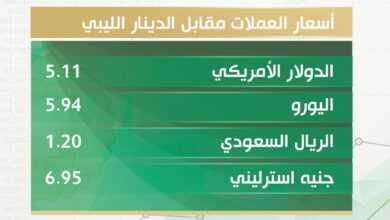 Photo of أسعار صرف الدولار والعملات الأجنبية والذهب مقابل الدينار الليبي اليوم الخميس